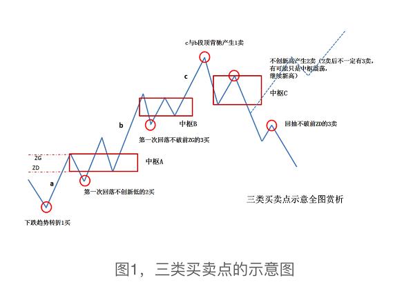 缠论系列--3.2 交易体系构建: 100%安全的三类买卖点