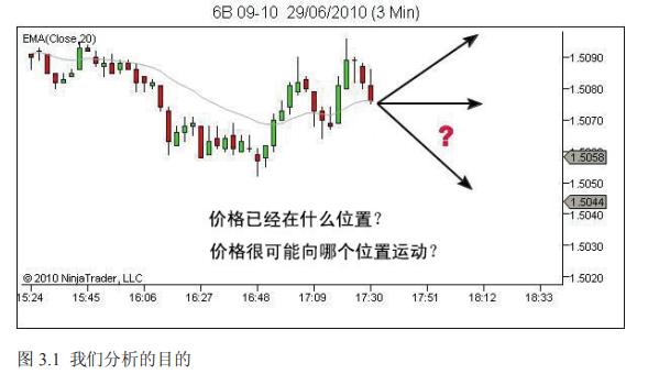 裸K系列 ---L2.2.3  市场分析中的主观性VS客观性