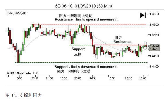 裸K系列 ---L2.2.4 期货市场中的支撑和阻力的原理