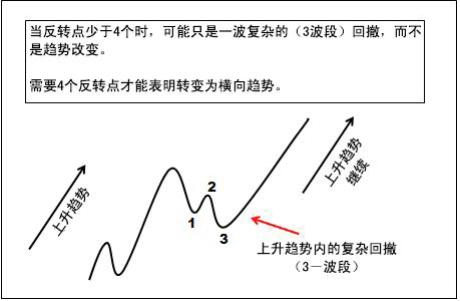 裸K系列 ---L2.2.9趋势的定义(横盘整理)