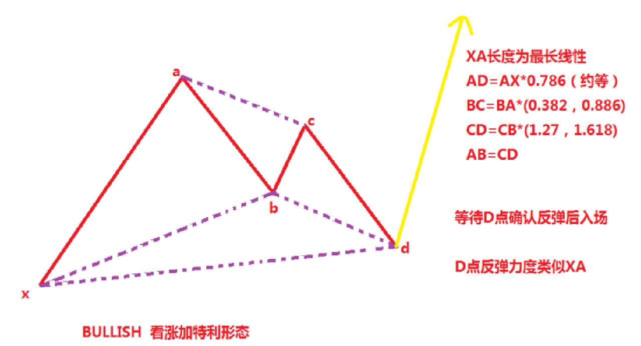 蝴蝶战法-蝴蝶理论简化版
