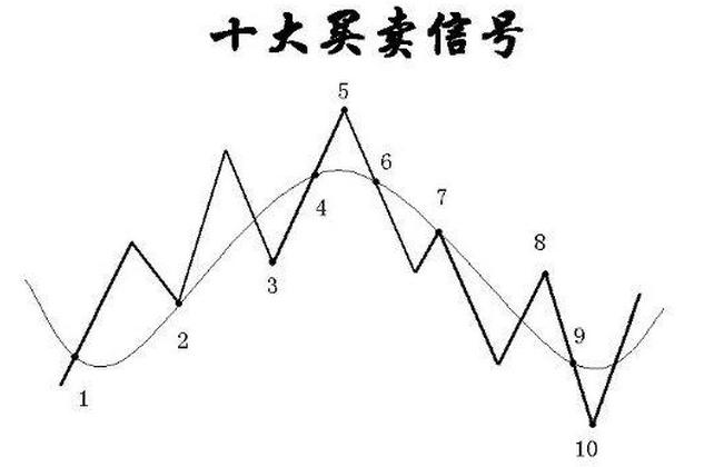 """趋势型交易信号中最重要的""""十大买卖信号"""""""