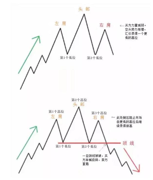 期货外汇交易中头肩顶与头肩底形态如何预测价格走势