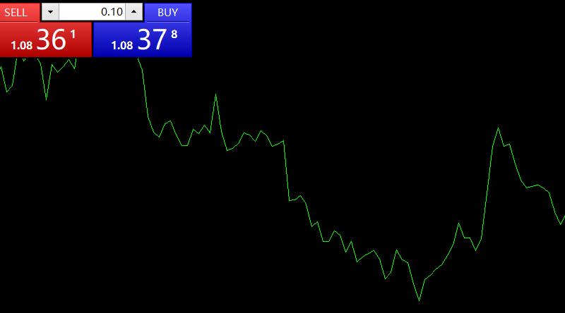 外汇交易基础 (七) 外汇图表介绍