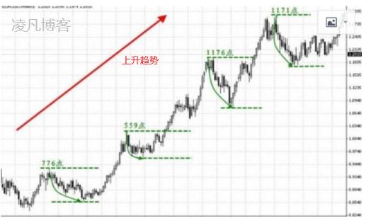 趋势交易法原理和操盘策略