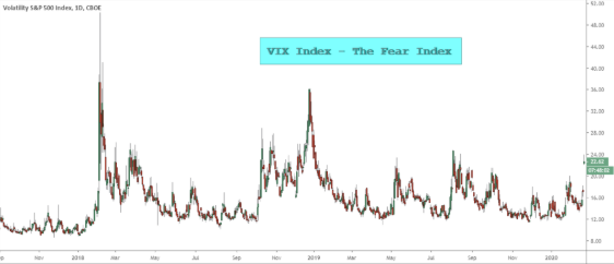 如何交易VIX –华尔街的恐惧指数