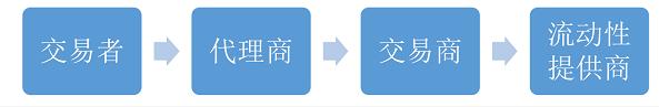 """像机构一样交易系列教程(一) ---- 1.4  了解报价交易,不做被割的""""韭菜"""""""