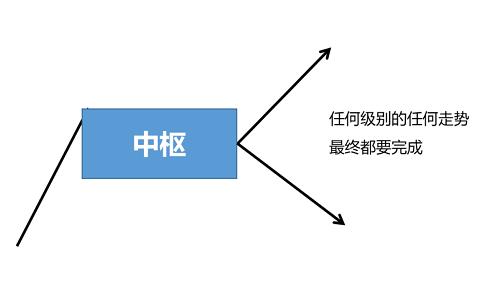 缠论系列--3.3 交易体系构建: 走势必完美如何理解以及它的知识点