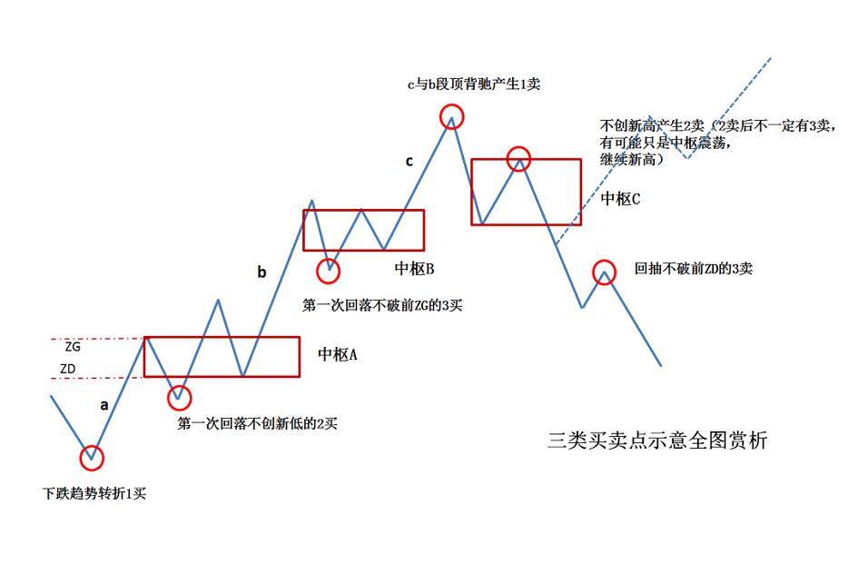 缠论系列--4.4 缠论的核心理论精髓--顺势
