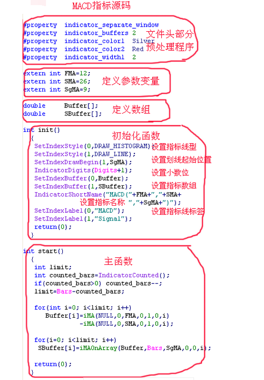MT4编程初级手册(9):MT4自定义指标的结构