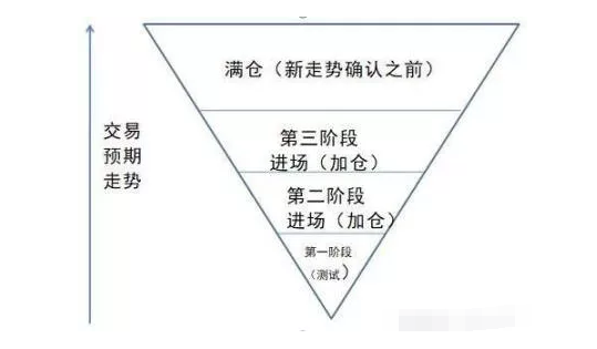 利弗莫尔的独创--倒金字塔式加仓法