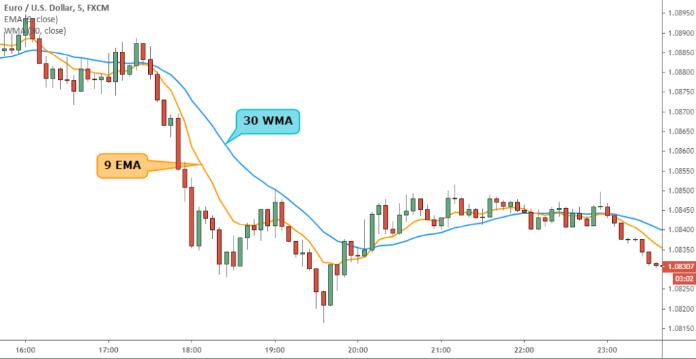趋势交易追踪9/30均线