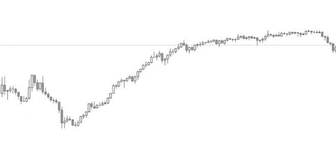 把握趋势完结的重要信号:动能衰减形态