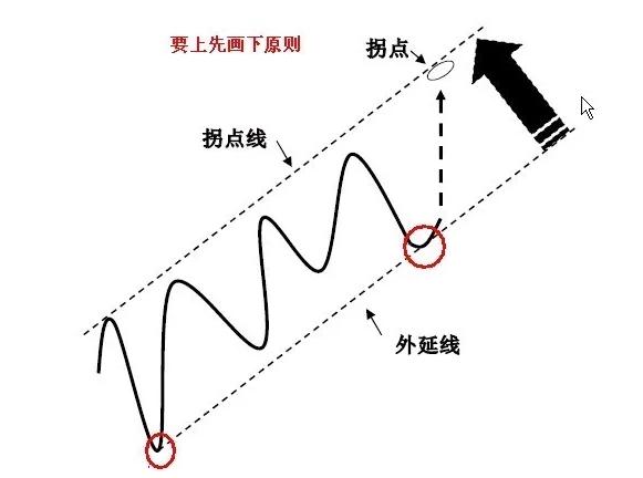 拐点和拐点线画法