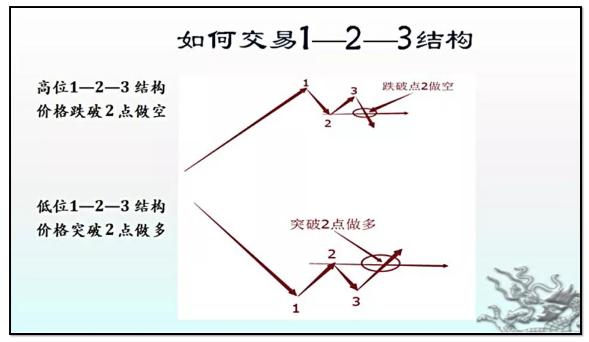 2B法则和123结构