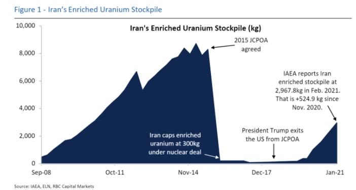 伊朗核谈判对油价意味着什么